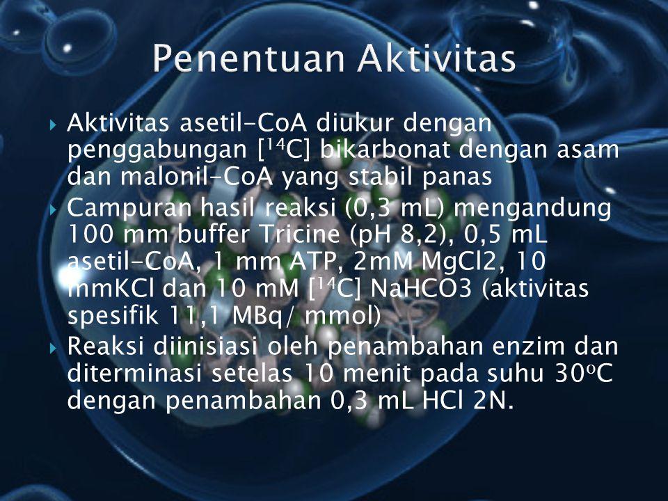 Penentuan Aktivitas Aktivitas asetil-CoA diukur dengan penggabungan [14C] bikarbonat dengan asam dan malonil-CoA yang stabil panas.
